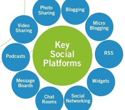 social-media trends-thesavvysocialista