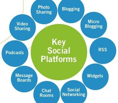 social-media trends-thesavvysocialista