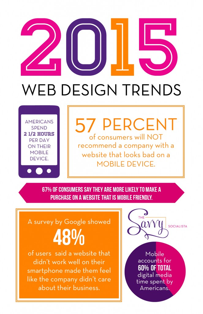 Web Design Trends The Savvy Socialista